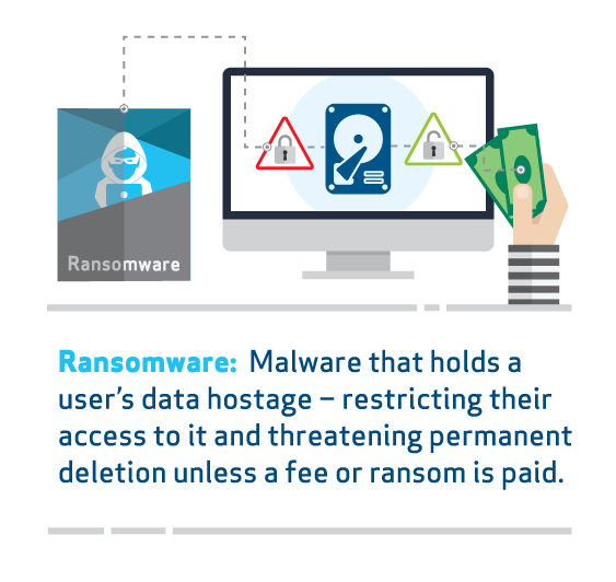 Cyber Attacks Ransomware - Dynamic Quest