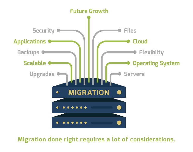 Migration done right requires a lot of considerations - AND preparation. - Dynamic Quest