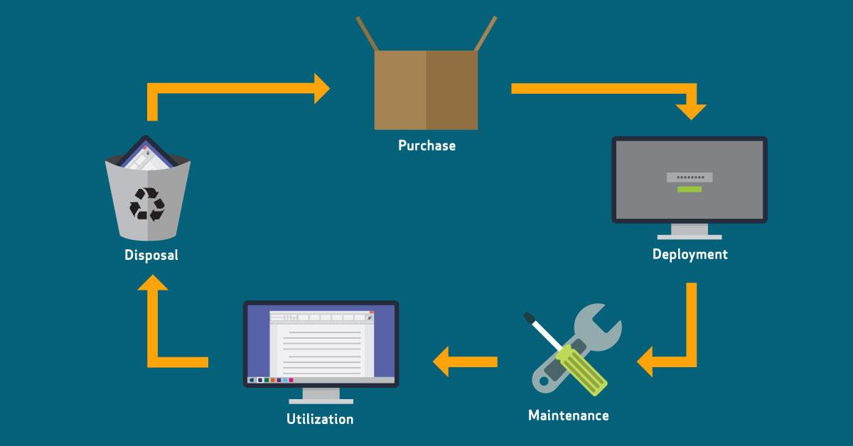 information technology asset management - Dynamic Quest