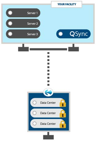 Qsync Data Recovery - Dynamic Quest