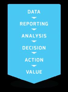 KPI Model - Dynamic Quest