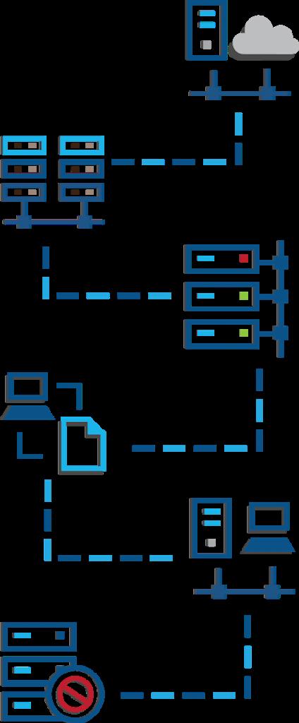 Server Migration Types